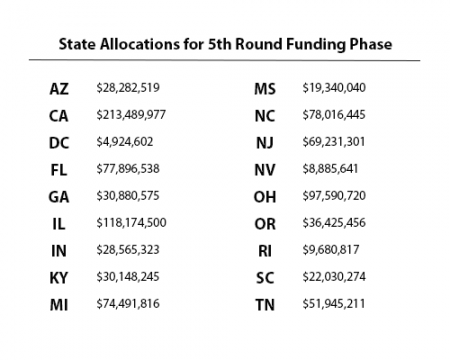 State Allocations for 5th Round of Funding Chart