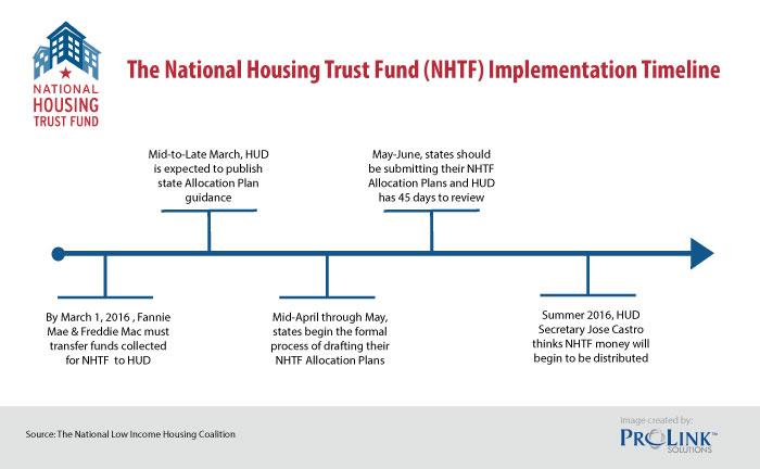 National-Housing-Trust-Fund-Timeline