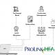 ProLinkHFA Enterprise Fuctionality