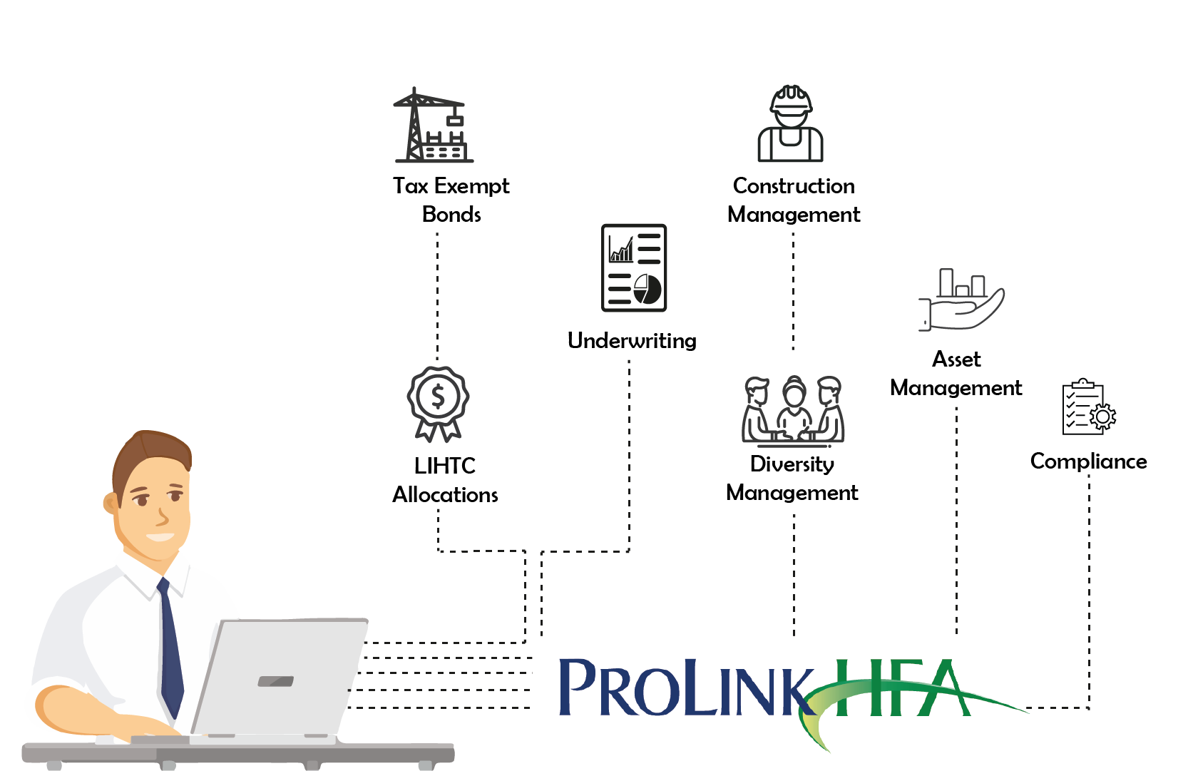 ProLinkHFA Enterprise Fuctionality